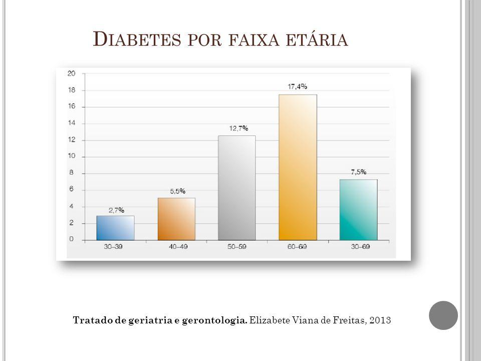 Diabetes por faixa etária