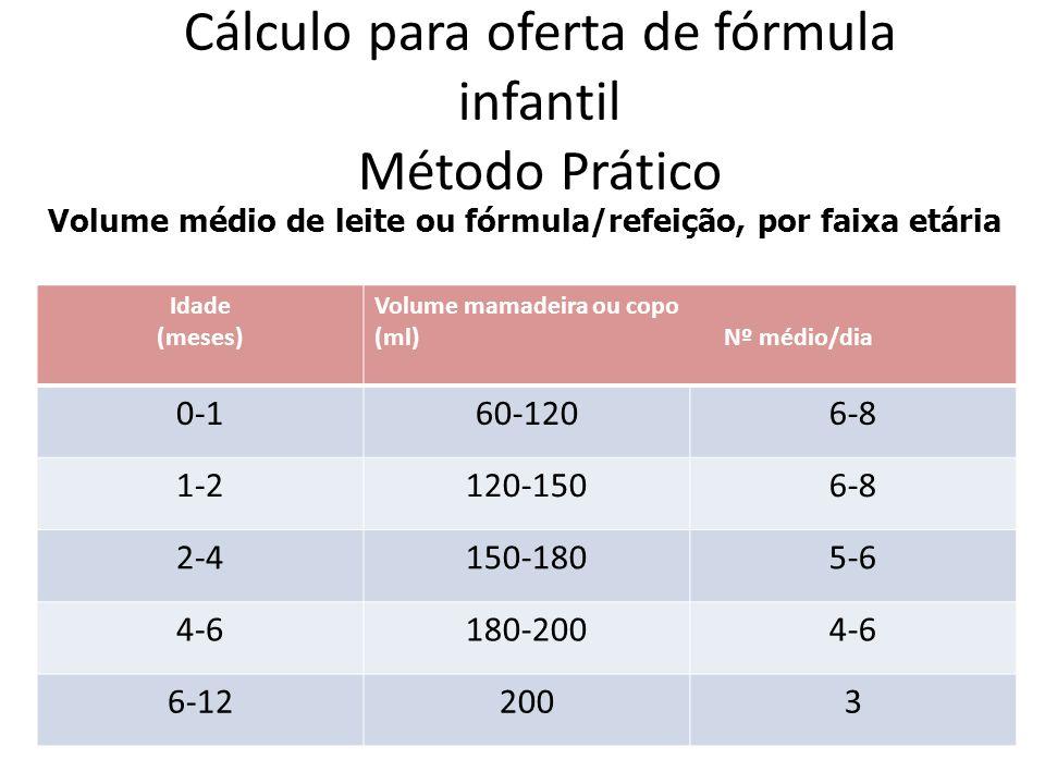 Cálculo para oferta de fórmula infantil Método Prático