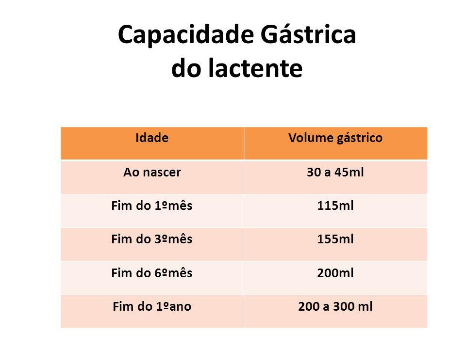 Capacidade Gástrica do lactente