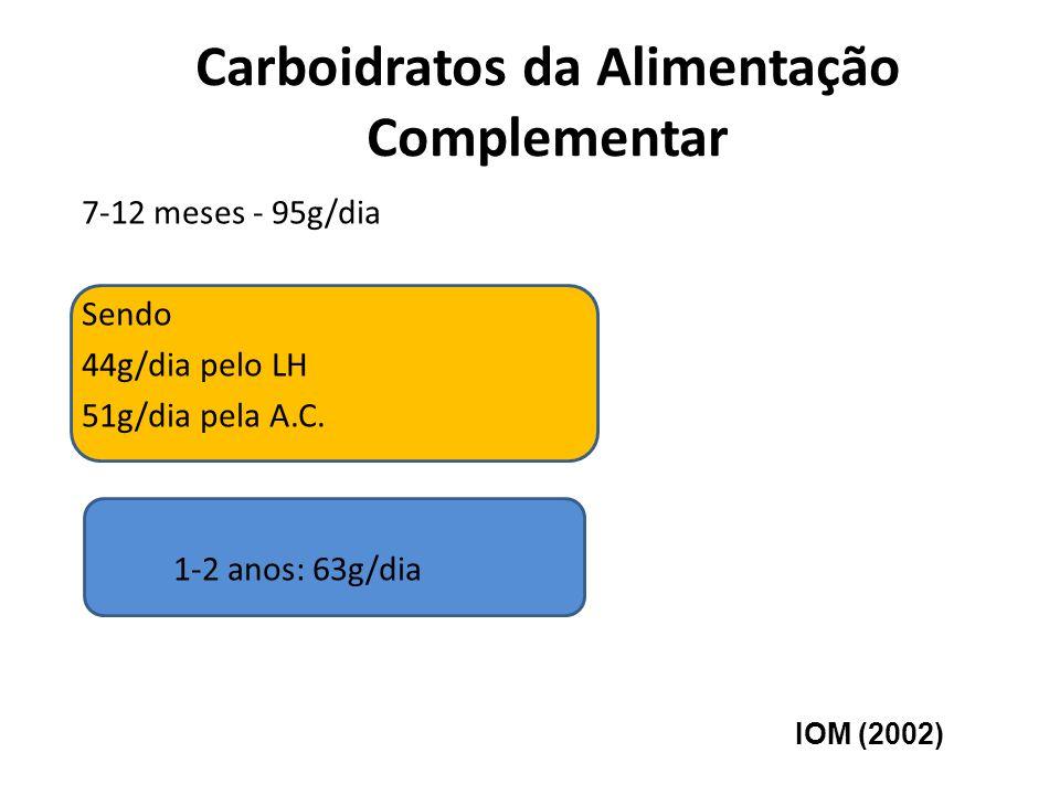 Carboidratos da Alimentação Complementar