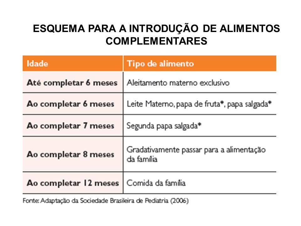ESQUEMA PARA A INTRODUÇÃO DE ALIMENTOS COMPLEMENTARES
