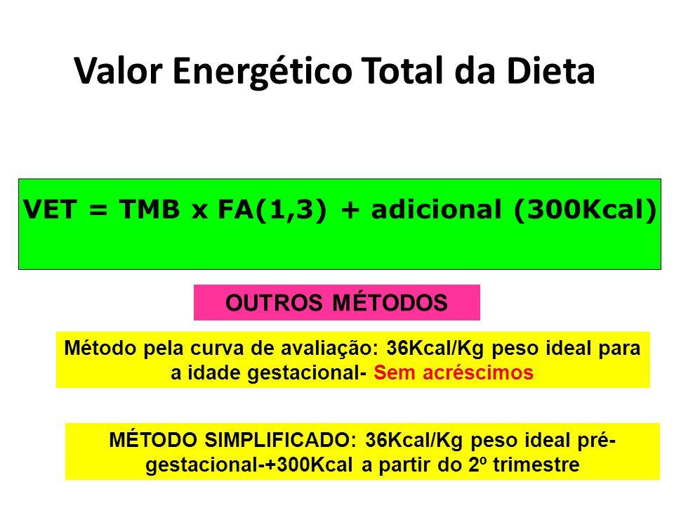Valor Energético Total da Dieta