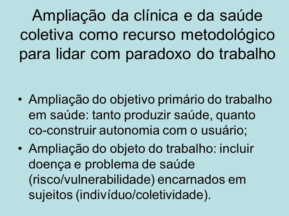 Ampliação da clínica e da saúde coletiva como recurso metodológico para lidar com paradoxo do trabalho