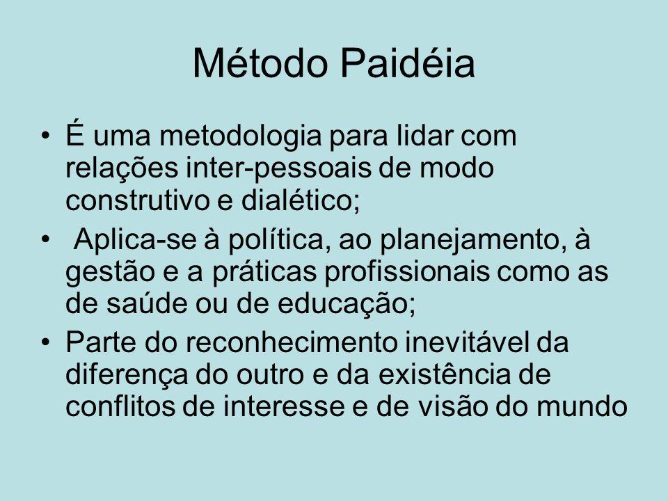 Método Paidéia É uma metodologia para lidar com relações inter-pessoais de modo construtivo e dialético;