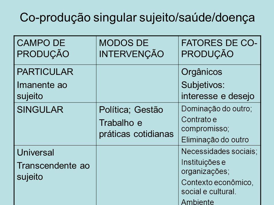 Co-produção singular sujeito/saúde/doença