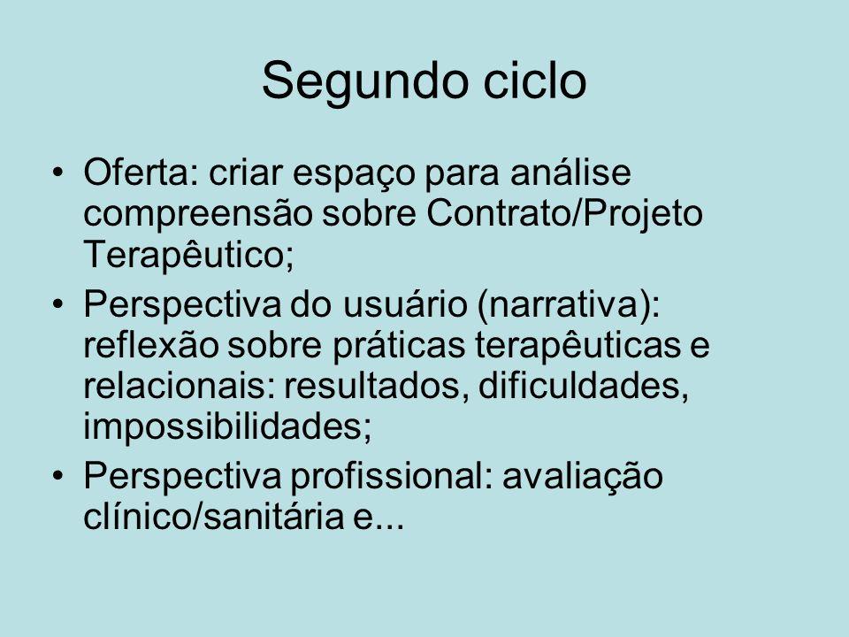 Segundo ciclo Oferta: criar espaço para análise compreensão sobre Contrato/Projeto Terapêutico;