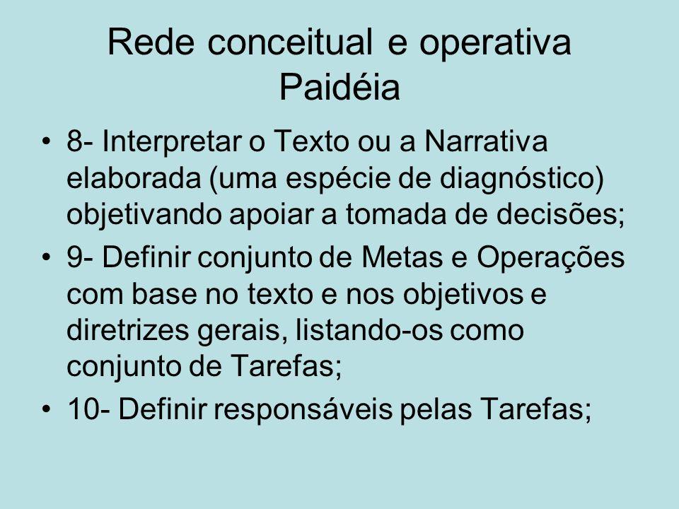 Rede conceitual e operativa Paidéia