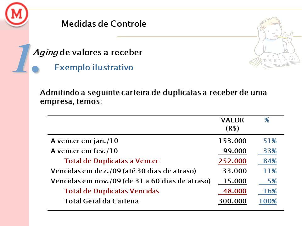 1. Medidas de Controle Aging de valores a receber Exemplo ilustrativo