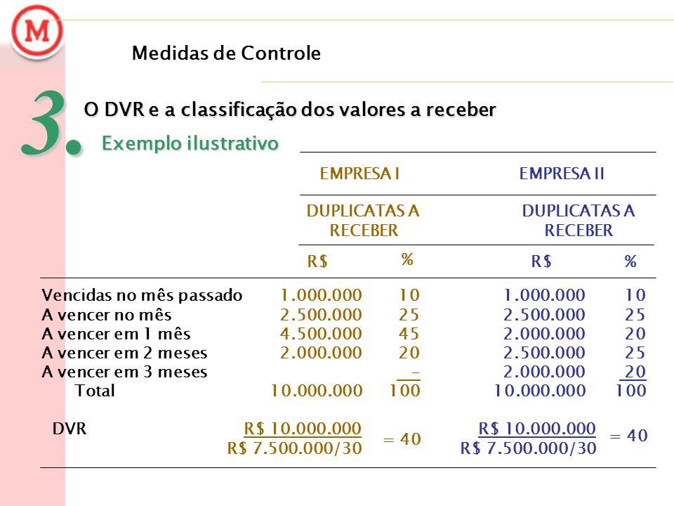 3. Medidas de Controle O DVR e a classificação dos valores a receber