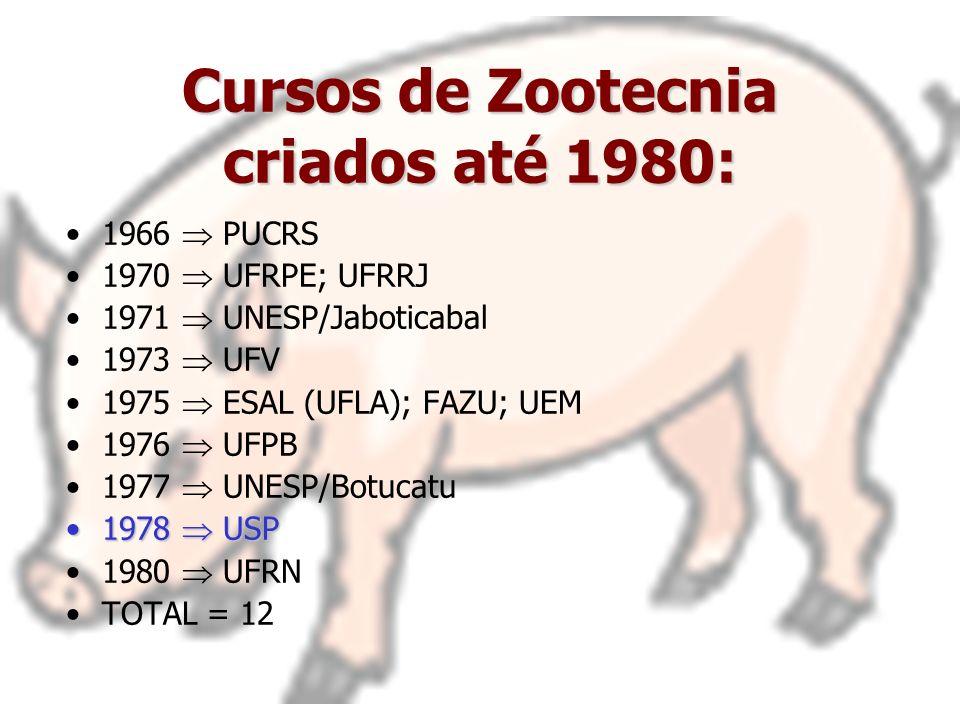 Cursos de Zootecnia criados até 1980: