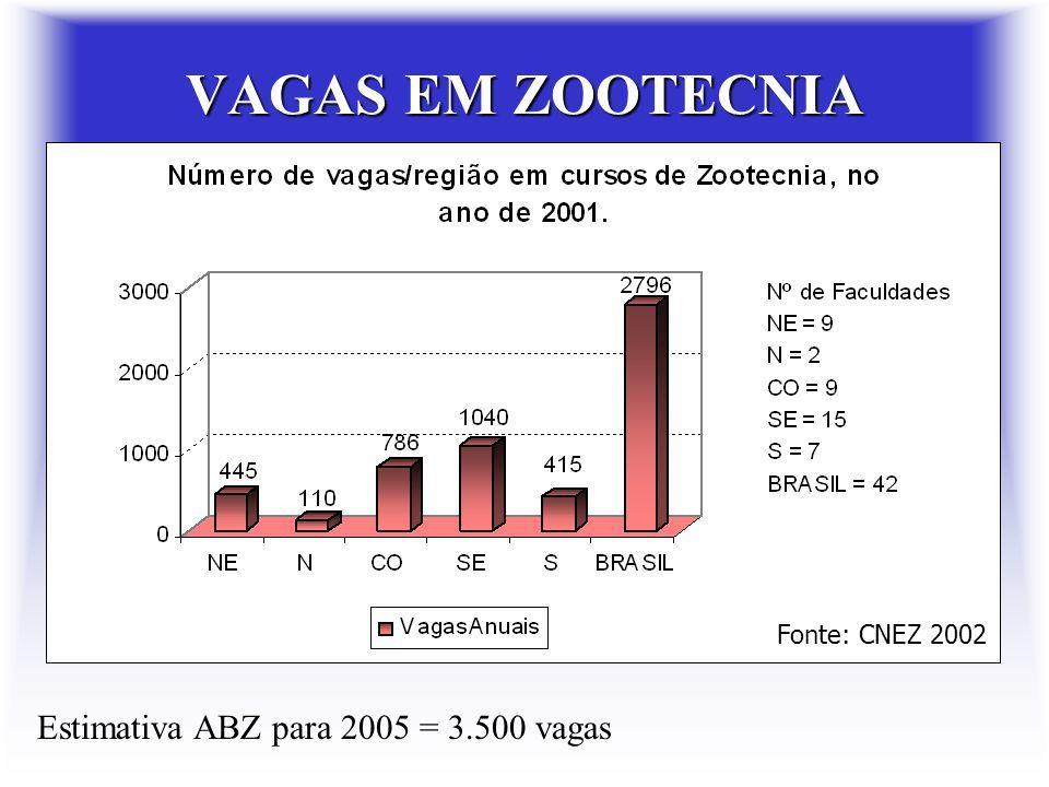 VAGAS EM ZOOTECNIA Estimativa ABZ para 2005 = 3.500 vagas