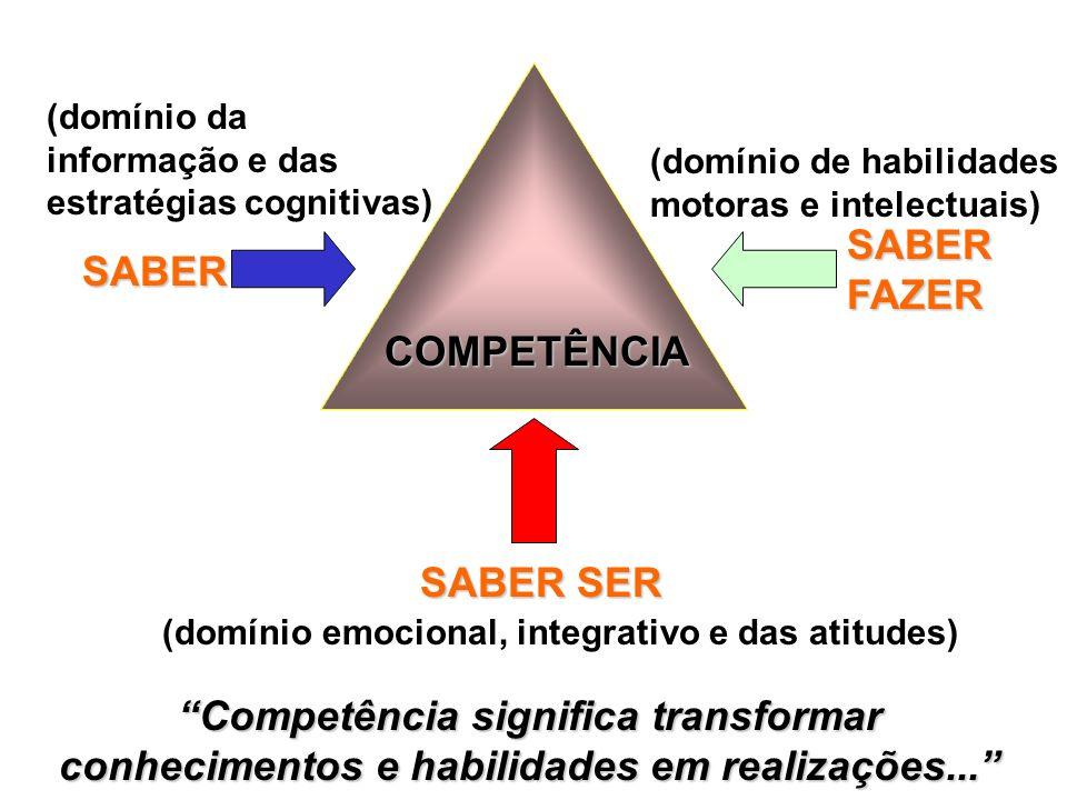 SABER SABER FAZER COMPETÊNCIA SABER SER