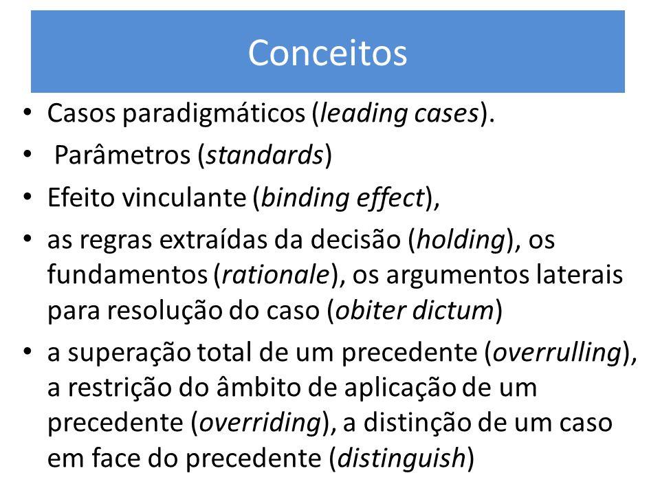 Conceitos Casos paradigmáticos (leading cases). Parâmetros (standards)