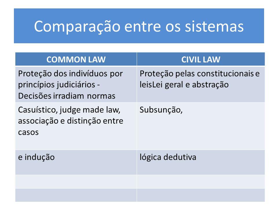 Comparação entre os sistemas