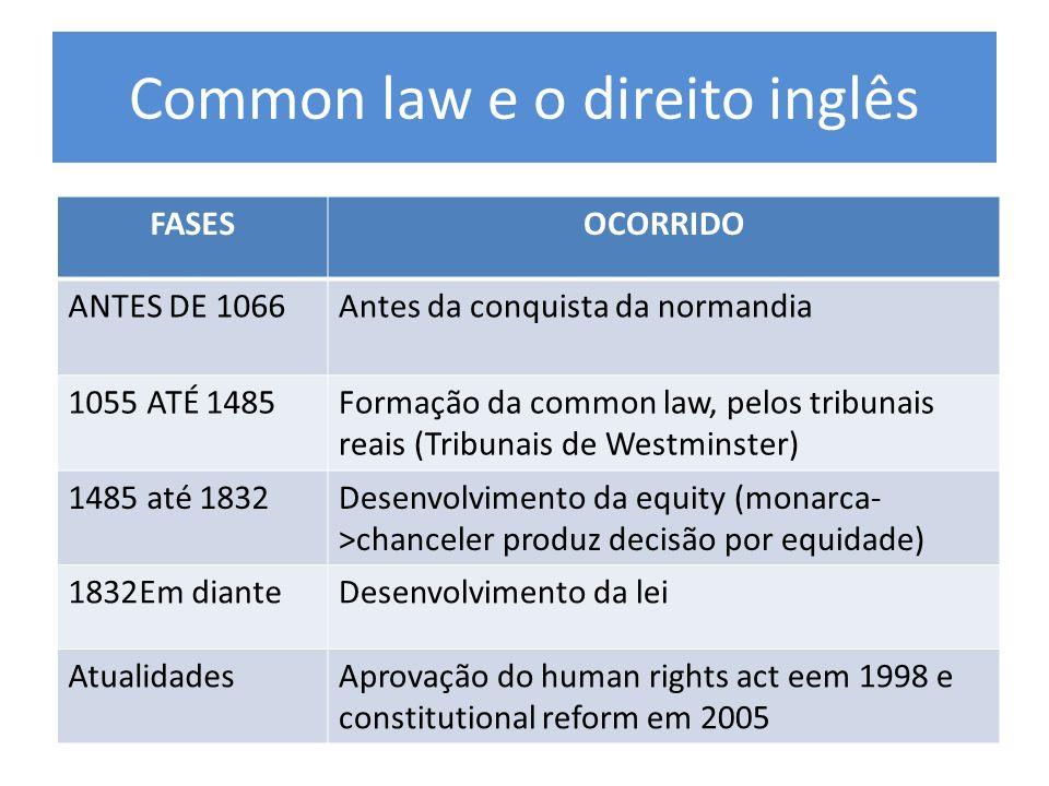 Common law e o direito inglês