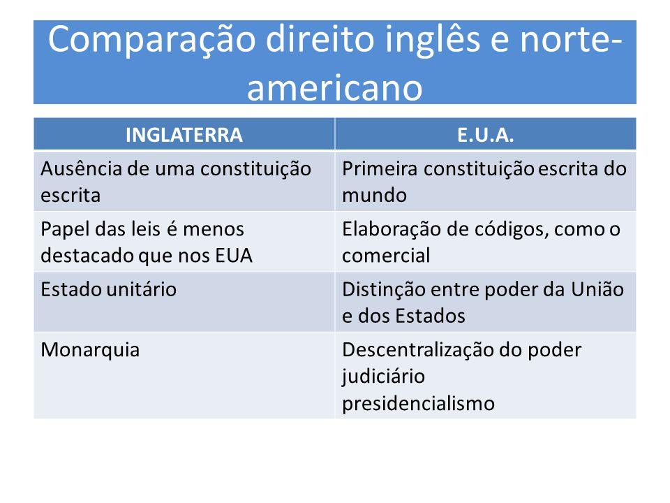 Comparação direito inglês e norte-americano