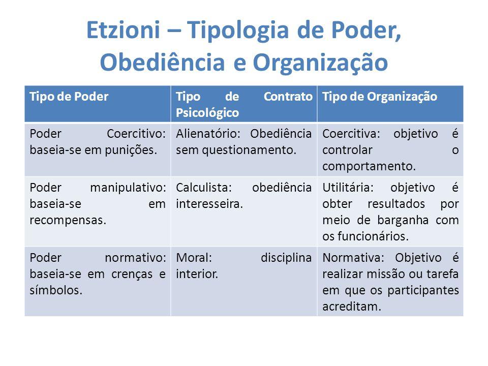 Etzioni – Tipologia de Poder, Obediência e Organização
