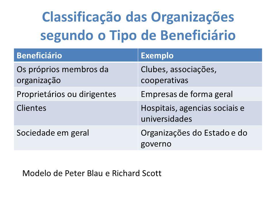Classificação das Organizações segundo o Tipo de Beneficiário