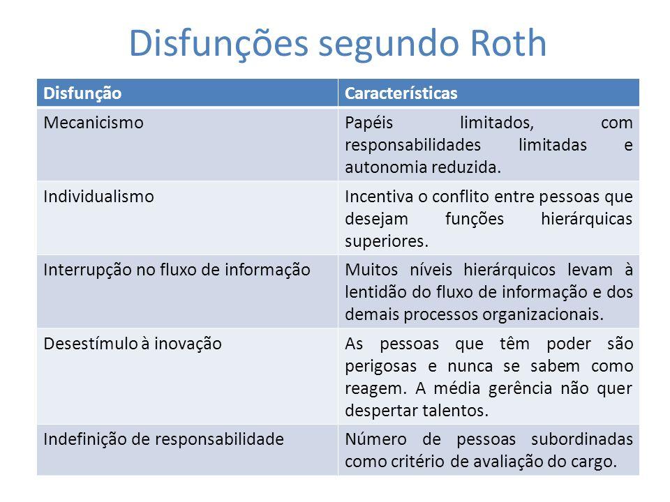 Disfunções segundo Roth