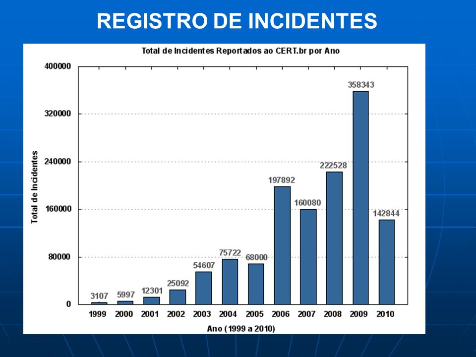 REGISTRO DE INCIDENTES