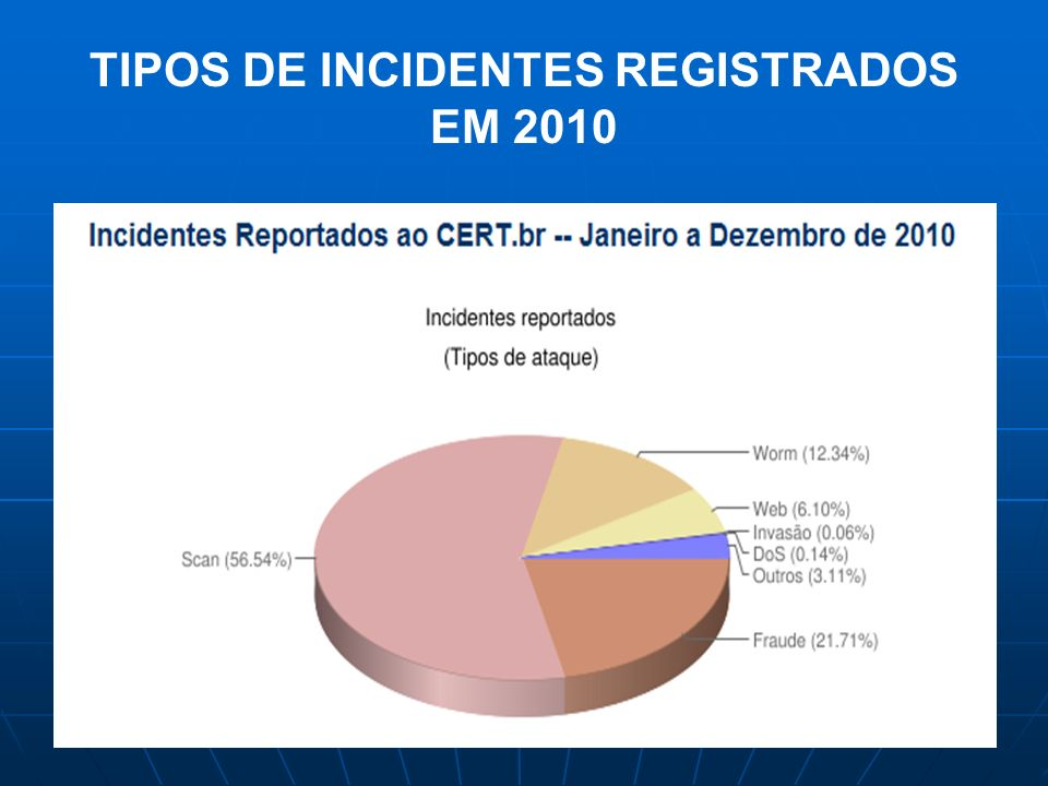 TIPOS DE INCIDENTES REGISTRADOS EM 2010