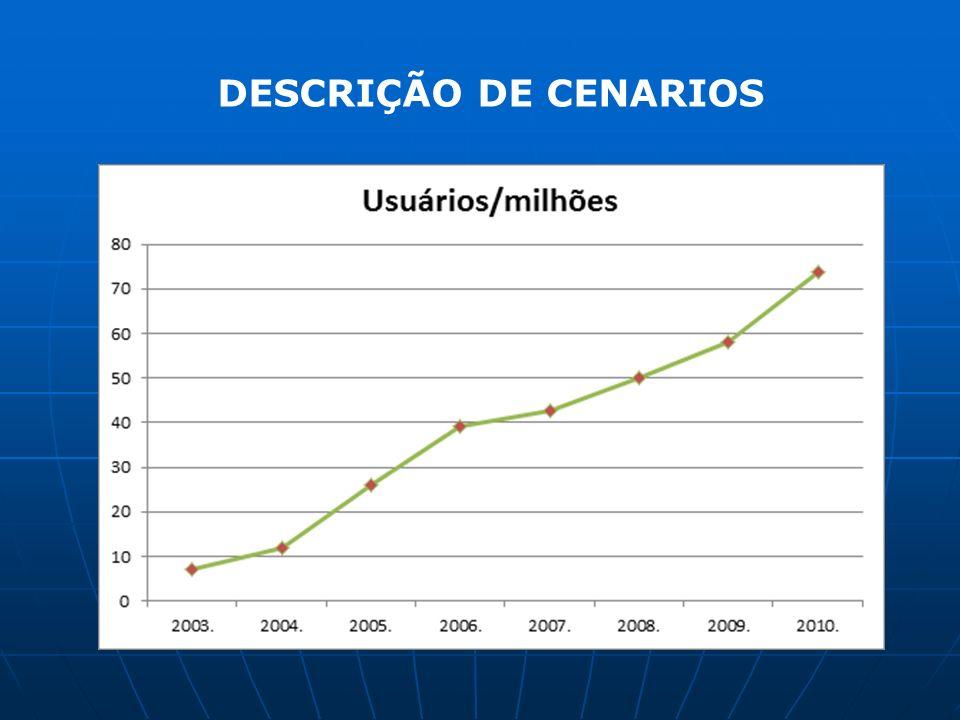 DESCRIÇÃO DE CENARIOS