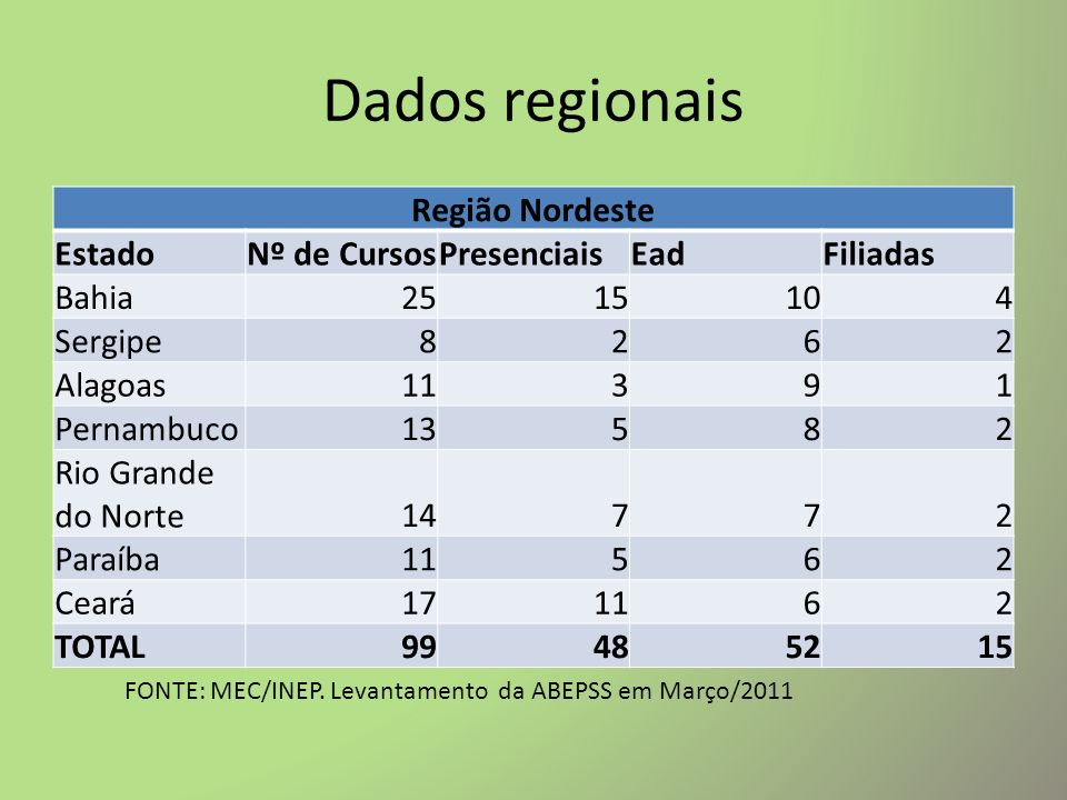 Dados regionais Região Nordeste Estado Nº de Cursos Presenciais Ead