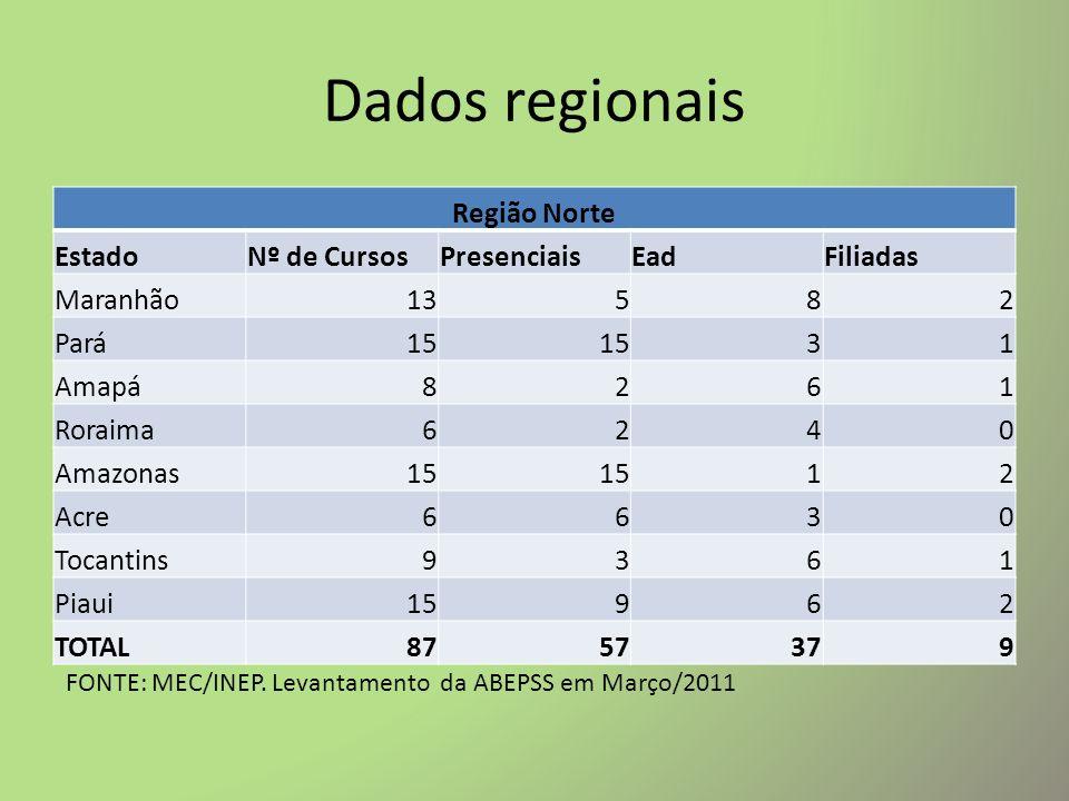 Dados regionais Região Norte Estado Nº de Cursos Presenciais Ead