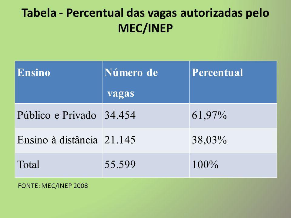 Tabela - Percentual das vagas autorizadas pelo MEC/INEP