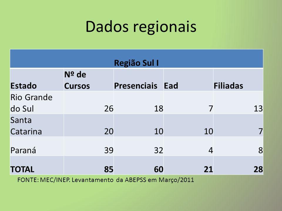 Dados regionais Região Sul I Estado Nº de Cursos Presenciais Ead