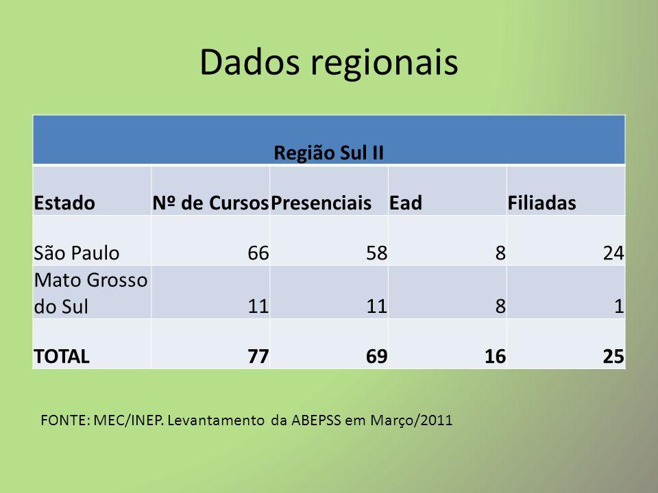 Dados regionais Região Sul II Estado Nº de Cursos Presenciais Ead
