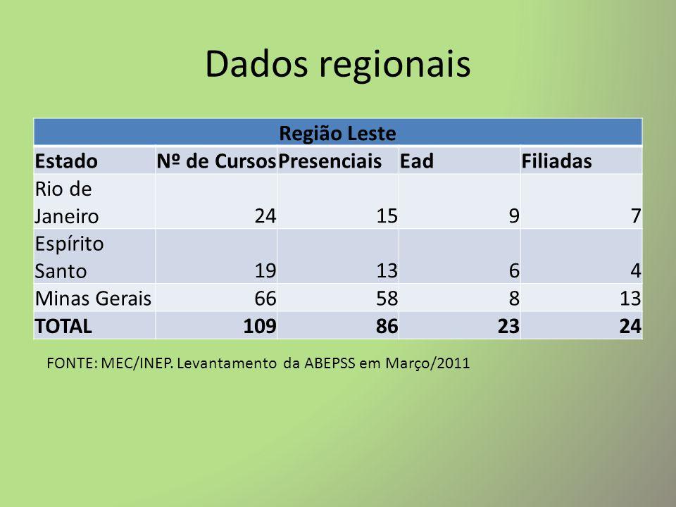 Dados regionais Região Leste Estado Nº de Cursos Presenciais Ead