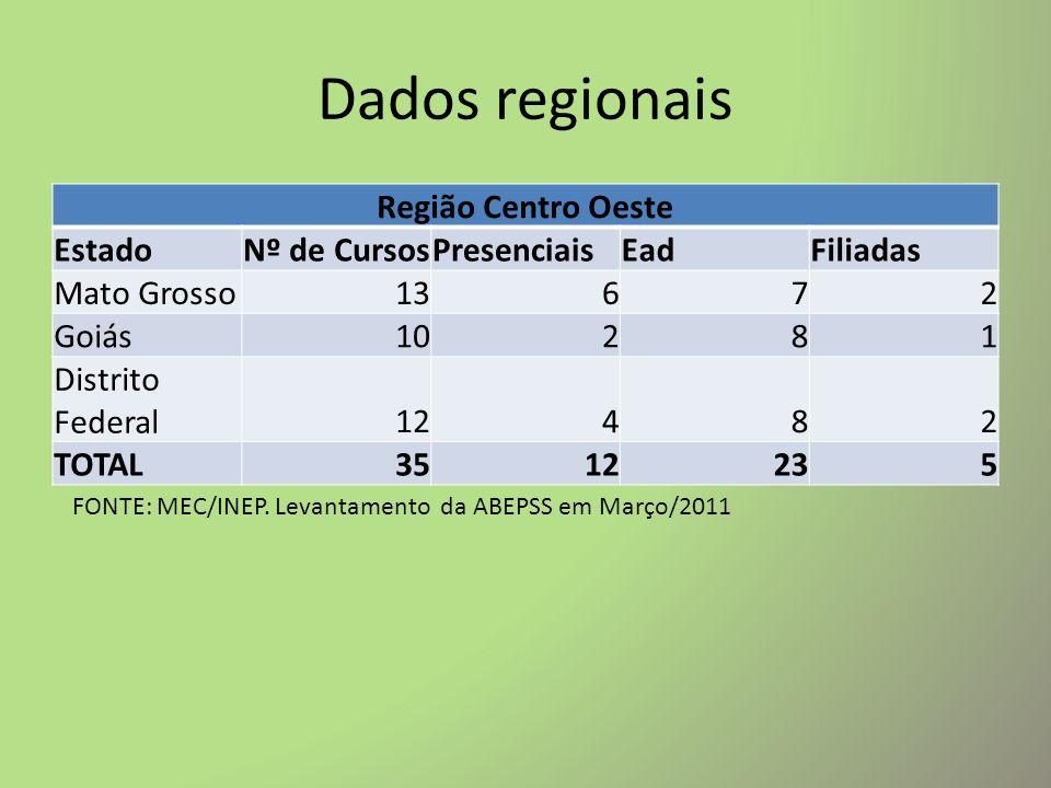 Dados regionais Região Centro Oeste Estado Nº de Cursos Presenciais