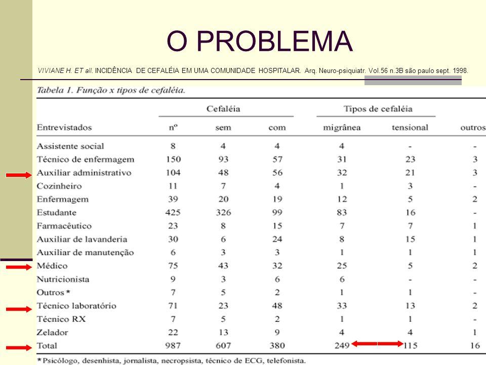 O PROBLEMA VIVIANE H. ET all. INCIDÊNCIA DE CEFALÉIA EM UMA COMUNIDADE HOSPITALAR.