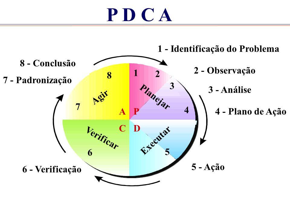 P D C A 1 - Identificação do Problema 8 - Conclusão 1 2 3 4 5 6 8 7 P