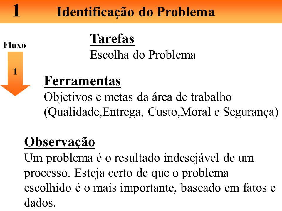 1 Identificação do Problema Tarefas Ferramentas Observação