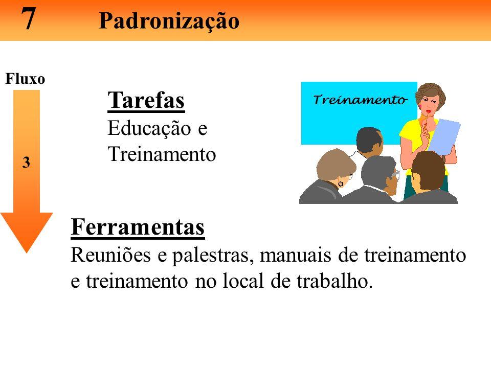 7 Padronização Tarefas Ferramentas Educação e Treinamento