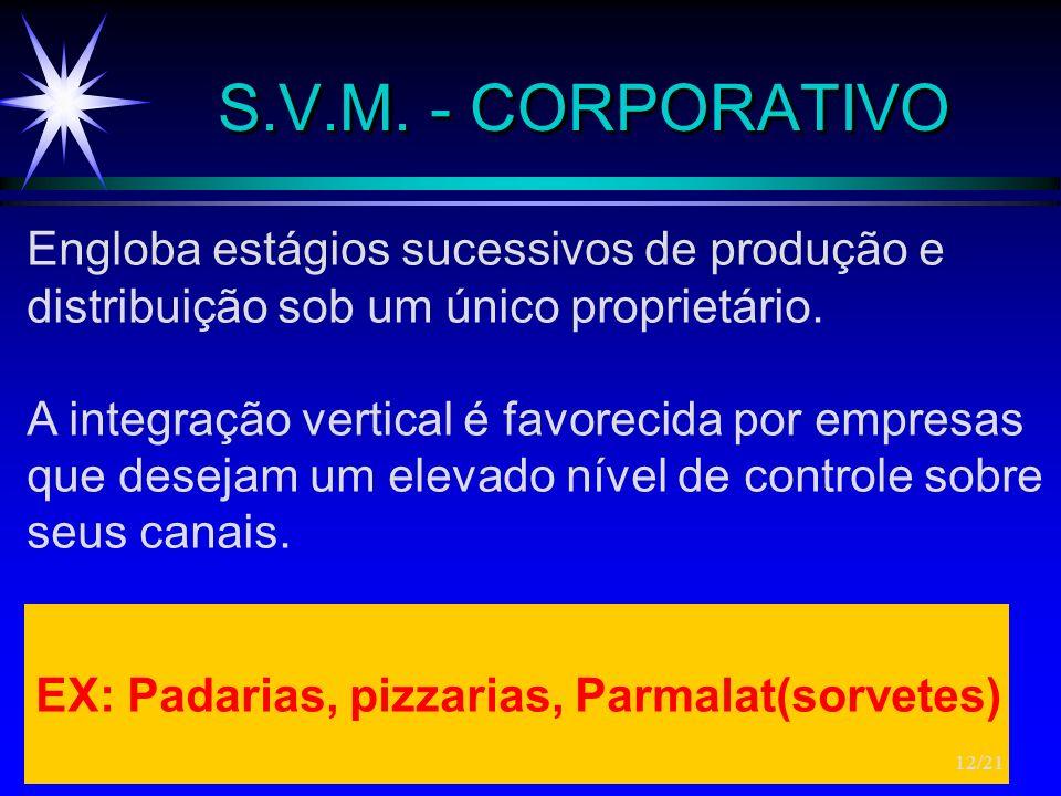 S.V.M. - CORPORATIVO Engloba estágios sucessivos de produção e