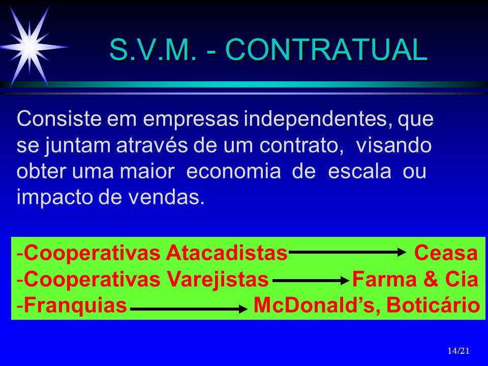 S.V.M. - CONTRATUAL Consiste em empresas independentes, que