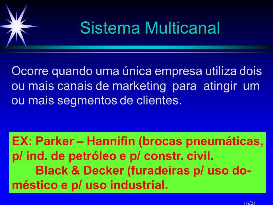 Sistema Multicanal Ocorre quando uma única empresa utiliza dois