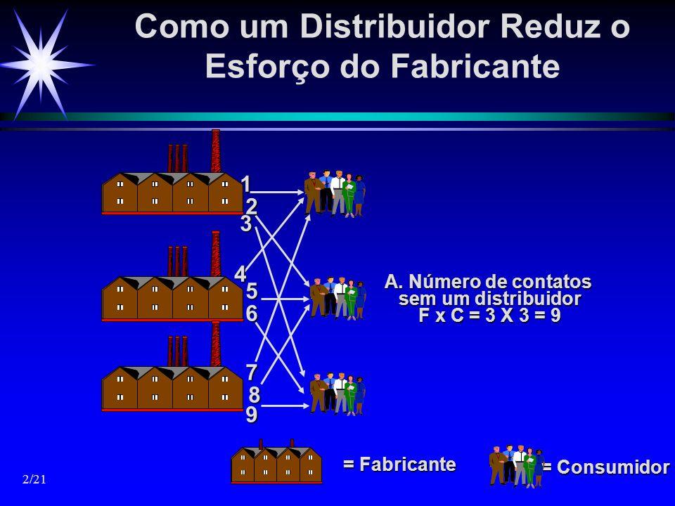Como um Distribuidor Reduz o