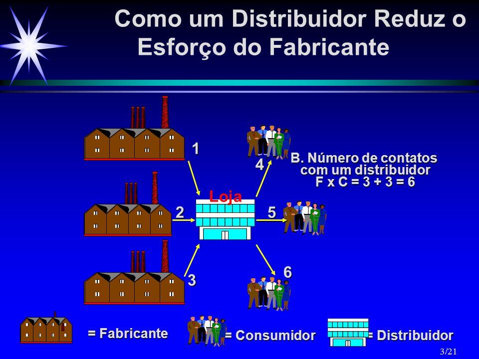 Como um Distribuidor Reduz o Esforço do Fabricante