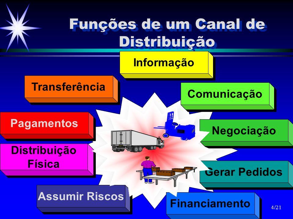 Funções de um Canal de Distribuição