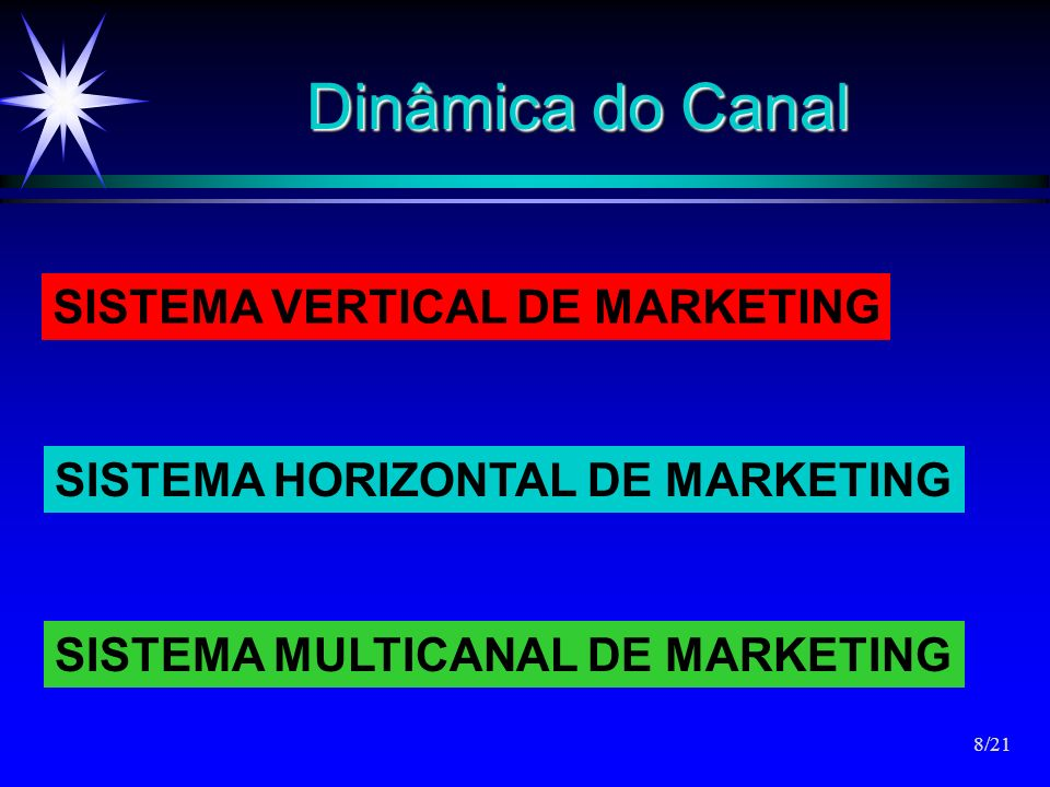 Dinâmica do Canal SISTEMA VERTICAL DE MARKETING