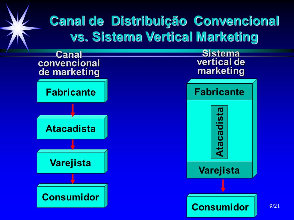 Canal de Distribuição Convencional vs. Sistema Vertical Marketing