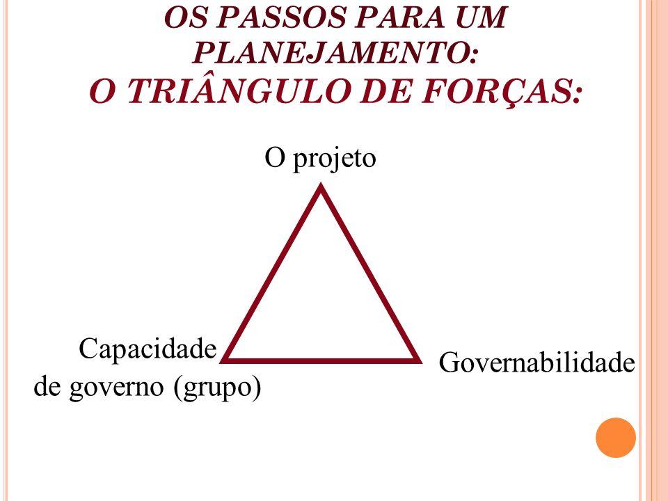 OS PASSOS PARA UM PLANEJAMENTO: O TRIÂNGULO DE FORÇAS: