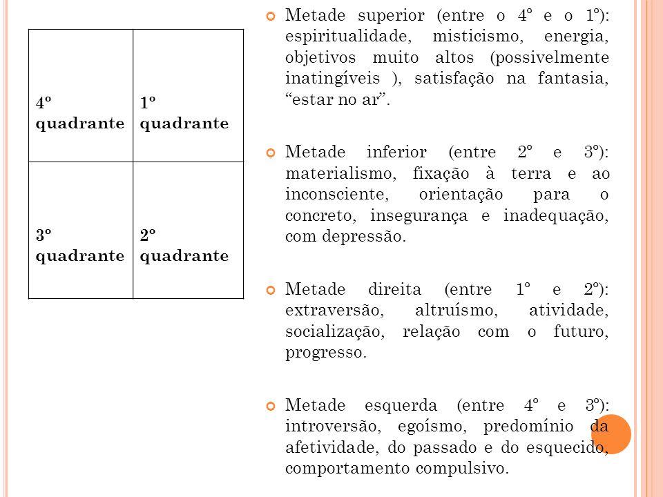 Metade superior (entre o 4º e o 1º): espiritualidade, misticismo, energia, objetivos muito altos (possivelmente inatingíveis ), satisfação na fantasia, estar no ar .