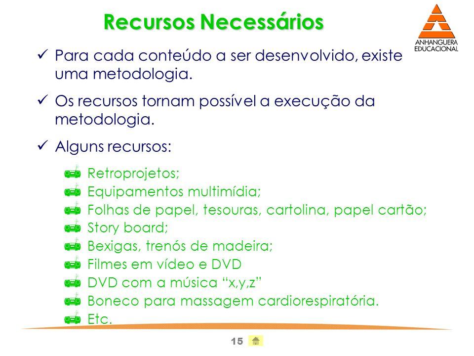 Recursos Necessários Para cada conteúdo a ser desenvolvido, existe uma metodologia. Os recursos tornam possível a execução da metodologia.
