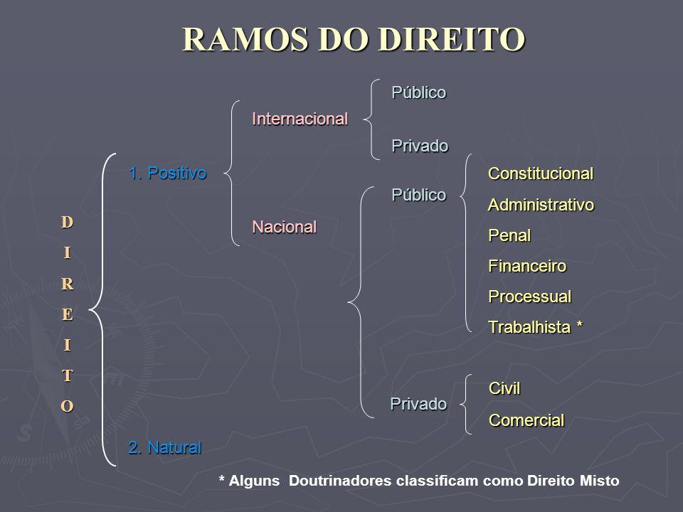 RAMOS DO DIREITO Público Internacional Privado 1. Positivo