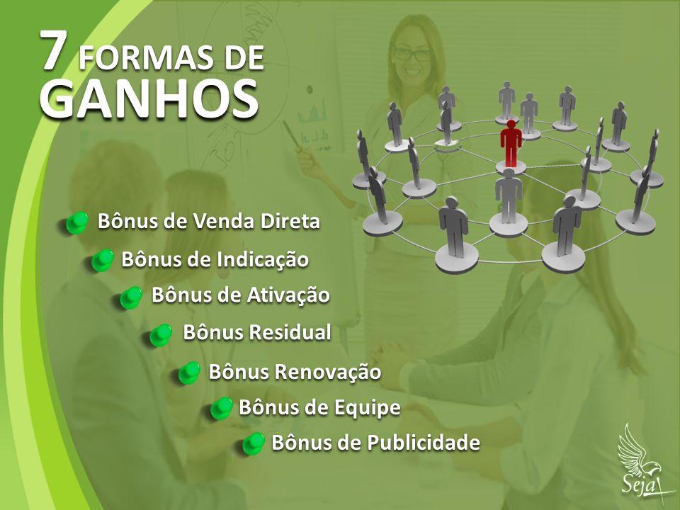 7 FORMAS DE GANHOS Bônus de Venda Direta Bônus de Indicação